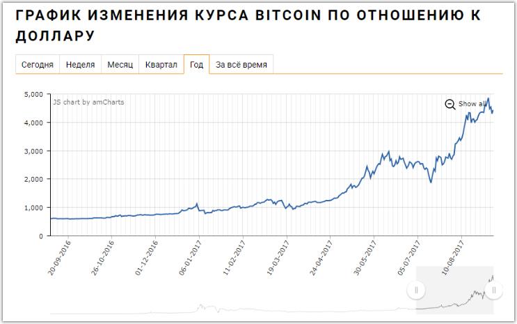 Стоит ли покупать биткоины и криптовалюты